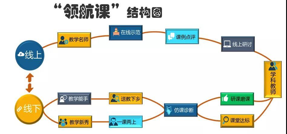 """石泉县""""教师领航课""""线上线下混合式研训模式结构图.jpg"""